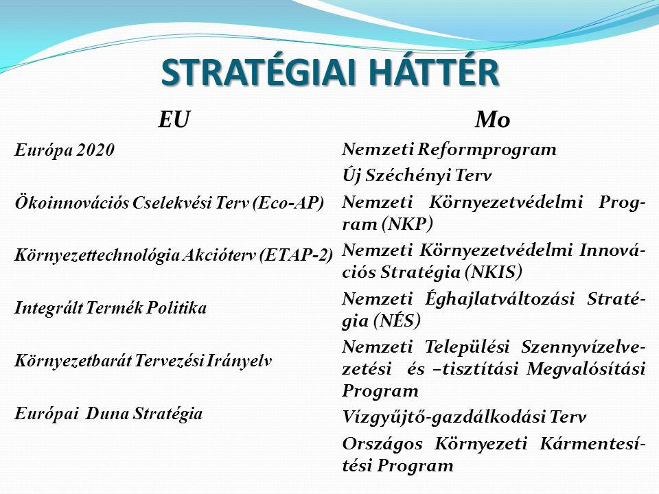 STRATÉGIAI HÁTTÉR EU Európa 2020 Ökoinnovációs Cselekvési Terv (Eco-AP) Környezettechnológia Akcióterv (ETAP-2) Integrált Termék Politika Környezetbar