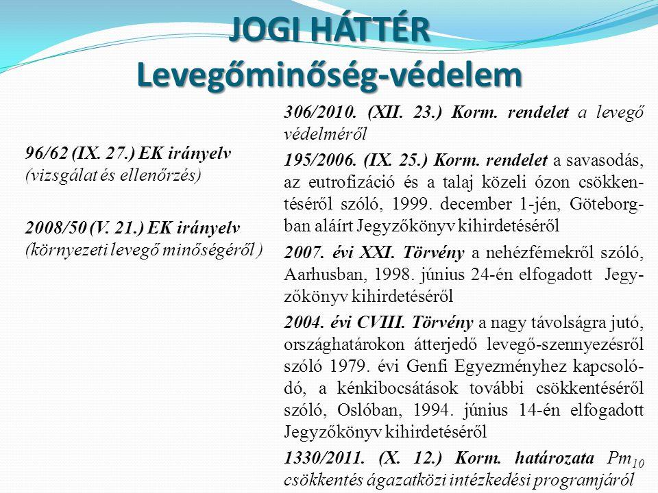 JOGI HÁTTÉR Levegőminőség-védelem 96/62 (IX. 27.) EK irányelv (vizsgálat és ellenőrzés) 2008/50 (V. 21.) EK irányelv (környezeti levegő minőségéről )