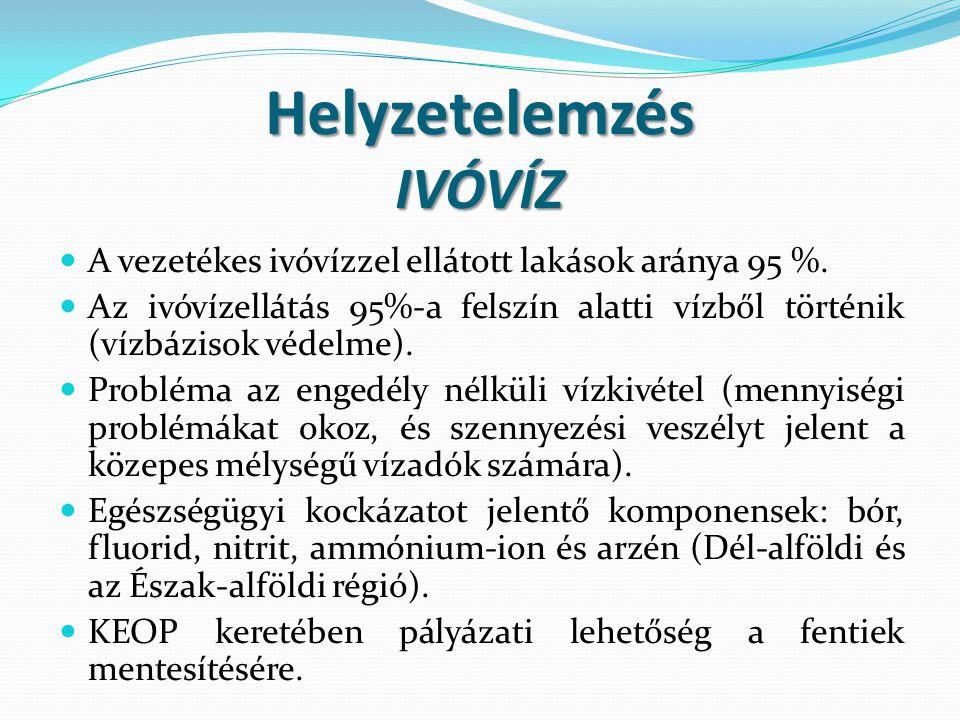 Helyzetelemzés IVÓVÍZ  A vezetékes ivóvízzel ellátott lakások aránya 95 %.  Az ivóvízellátás 95%-a felszín alatti vízből történik (vízbázisok védelm