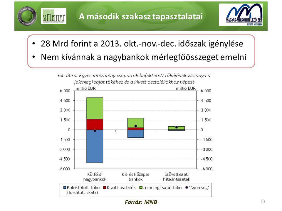 A második szakasz tapasztalatai 13 • 28 Mrd forint a 2013. okt.-nov.-dec. időszak igénylése • Nem kívánnak a nagybankok mérlegfőösszeget emelni