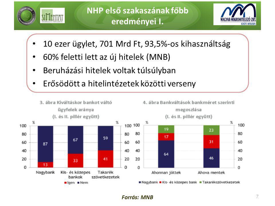 NHP első szakaszának főbb eredményei I. 7 • 10 ezer ügylet, 701 Mrd Ft, 93,5%-os kihasználtság • 60% feletti lett az új hitelek (MNB) • Beruházási hit