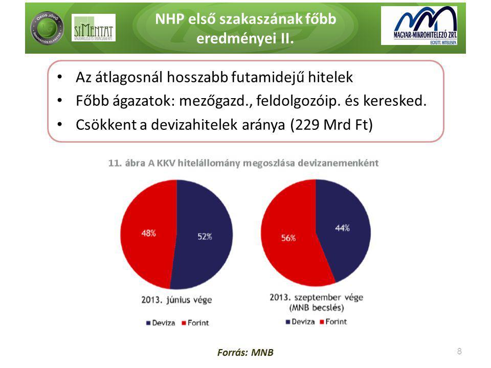 NHP első szakaszának főbb eredményei II. 8 • Az átlagosnál hosszabb futamidejű hitelek • Főbb ágazatok: mezőgazd., feldolgozóip. és keresked. • Csökke