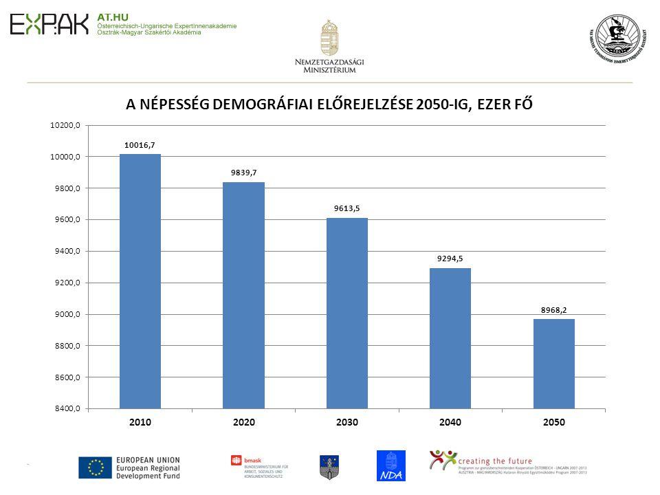 4 Társadalmi és gazdasági következmények • A népesség korösszetétele megváltozik, a korfa felborul (Magyarországon az elmúlt másfél évtizedben a dolgozó- eltartottak aránya 1-ről 1,5-re nőtt) • A fiatalok később és kisebb számban lépnek be a munkaerőpiacra • Megnő az aktív kor időszaka (nyugdíjkorhatár fokozatos kitolódása) • Kedvezőtlen költségvetési, társadalombiztosítási hatások (nyugdíjrendszerek átalakításának szükségessége) • Szociális problémák kialakulása (időskori szegénység, generációk közötti feszültségek)