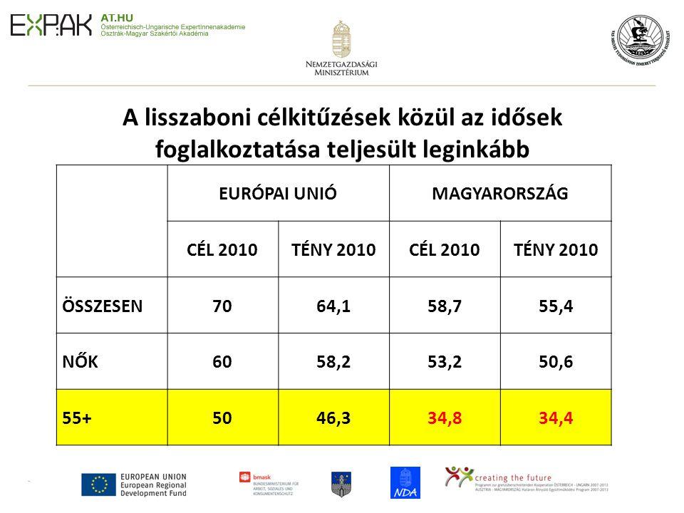 6 A lisszaboni célkitűzések közül az idősek foglalkoztatása teljesült leginkább EURÓPAI UNIÓMAGYARORSZÁG CÉL 2010TÉNY 2010CÉL 2010TÉNY 2010 ÖSSZESEN7064,158,755,4 NŐK6058,253,250,6 55+5046,334,834,4