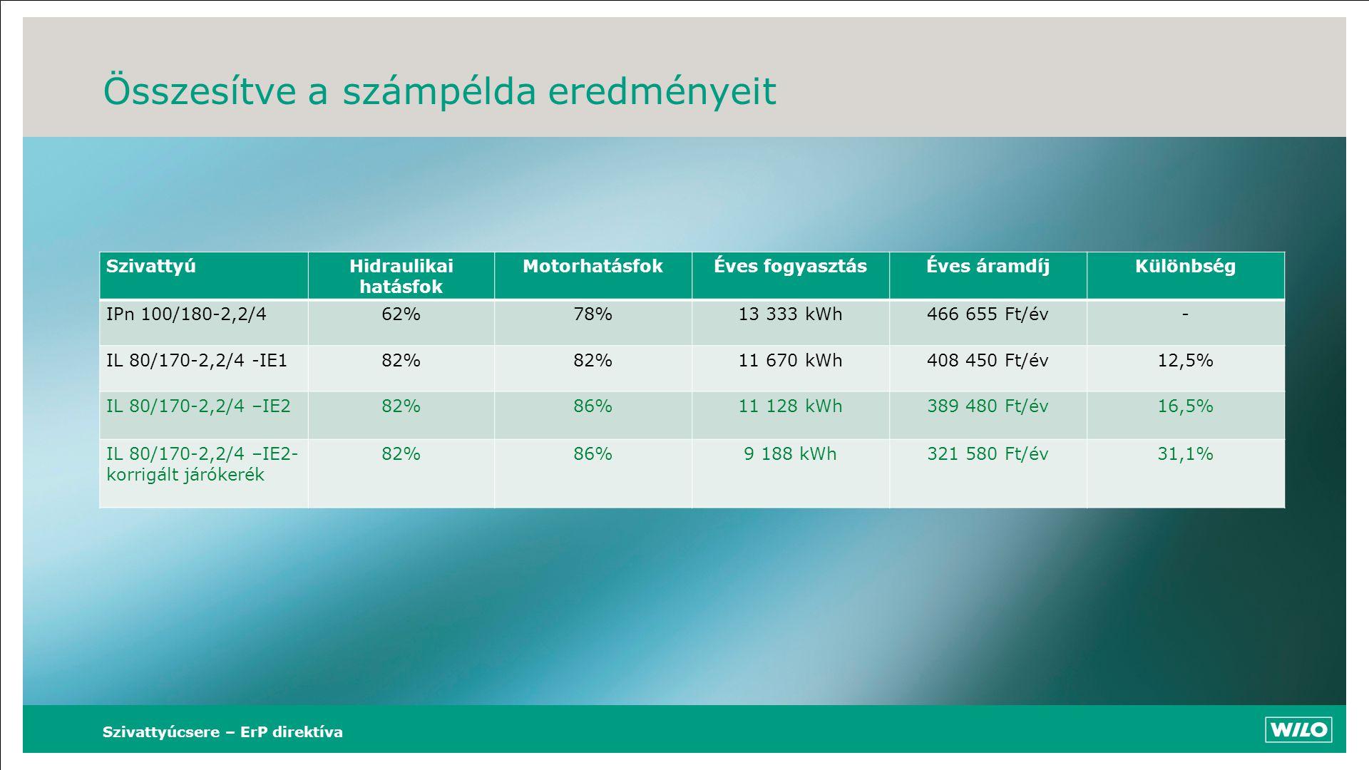 Összesítve a számpélda eredményeit SzivattyúHidraulikai hatásfok MotorhatásfokÉves fogyasztásÉves áramdíjKülönbség IPn 100/180-2,2/462%78%13 333 kWh46