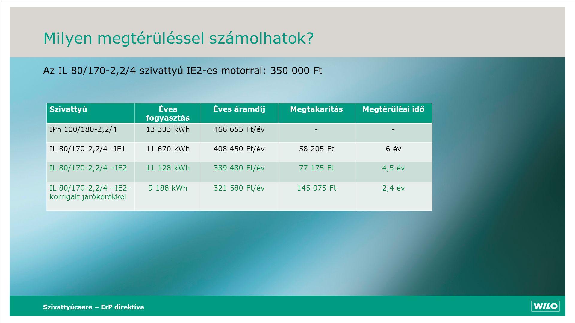 Milyen megtérüléssel számolhatok? Az IL 80/170-2,2/4 szivattyú IE2-es motorral: 350 000 Ft Szivattyúcsere – ErP direktíva SzivattyúÉves fogyasztás Éve