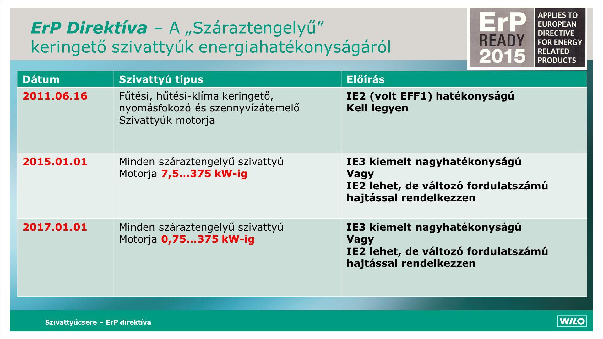 """ErP Direktíva – A """"Száraztengelyű"""" keringető szivattyúk energiahatékonyságáról DátumSzivattyú típusElőírás 2011.06.16Fűtési, hűtési-klíma keringető, n"""