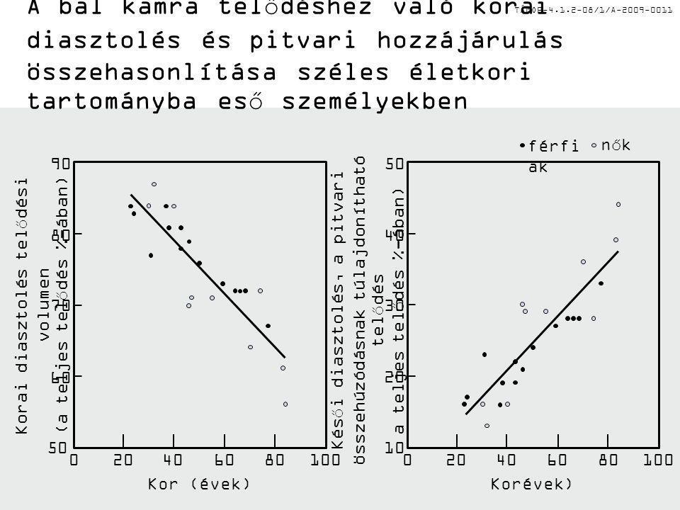 TÁMOP-4.1.2-08/1/A-2009-0011 A bal kamra telődéshez való korai diasztolés és pitvari hozzájárulás összehasonlítása széles életkori tartományba eső személyekben 90 80 70 60 50 020406080 100 Kor (évek) Korai diasztolés telődési volumen (a teljes telődés %-ában) 50 40 30 20 10 020406080100 Korévek) Késői diasztolés, a pitvari összehúzódásnak túlajdonítható telődés a teljes telődés %-ában) férfi ak nők