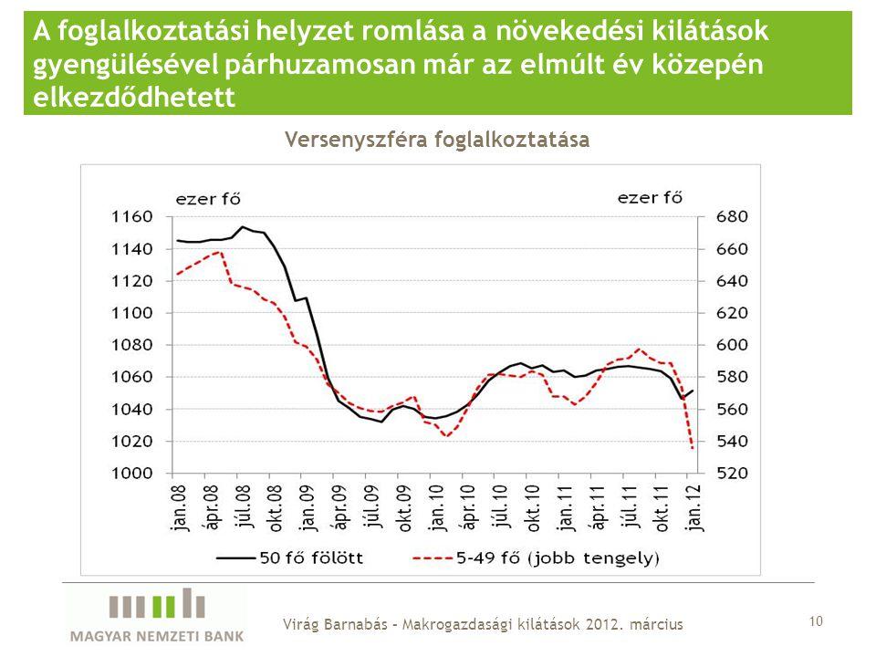 10 A foglalkoztatási helyzet romlása a növekedési kilátások gyengülésével párhuzamosan már az elmúlt év közepén elkezdődhetett Versenyszféra foglalkoztatása Virág Barnabás – Makrogazdasági kilátások 2012.