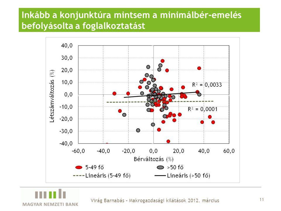 11 Inkább a konjunktúra mintsem a minimálbér-emelés befolyásolta a foglalkoztatást Virág Barnabás – Makrogazdasági kilátások 2012.