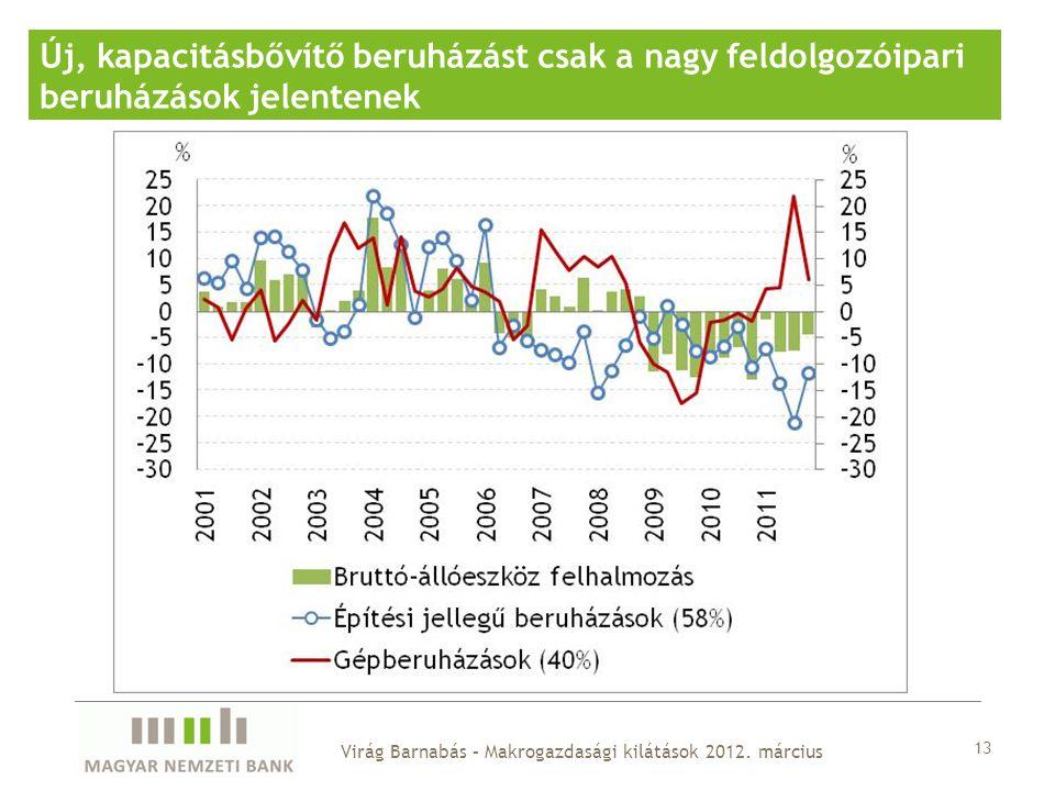 13 Új, kapacitásbővítő beruházást csak a nagy feldolgozóipari beruházások jelentenek Virág Barnabás – Makrogazdasági kilátások 2012. március