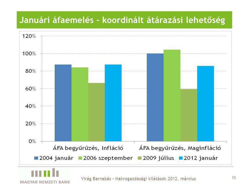 15 Januári áfaemelés – koordinált átárazási lehetőség Virág Barnabás – Makrogazdasági kilátások 2012. március