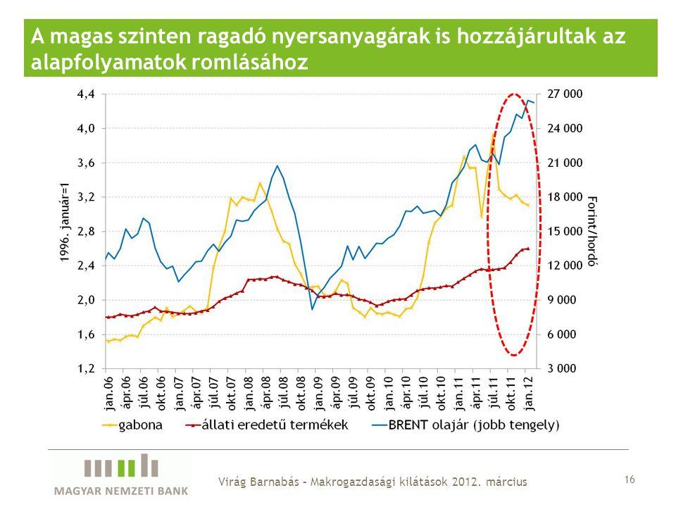 16 A magas szinten ragadó nyersanyagárak is hozzájárultak az alapfolyamatok romlásához Virág Barnabás – Makrogazdasági kilátások 2012.
