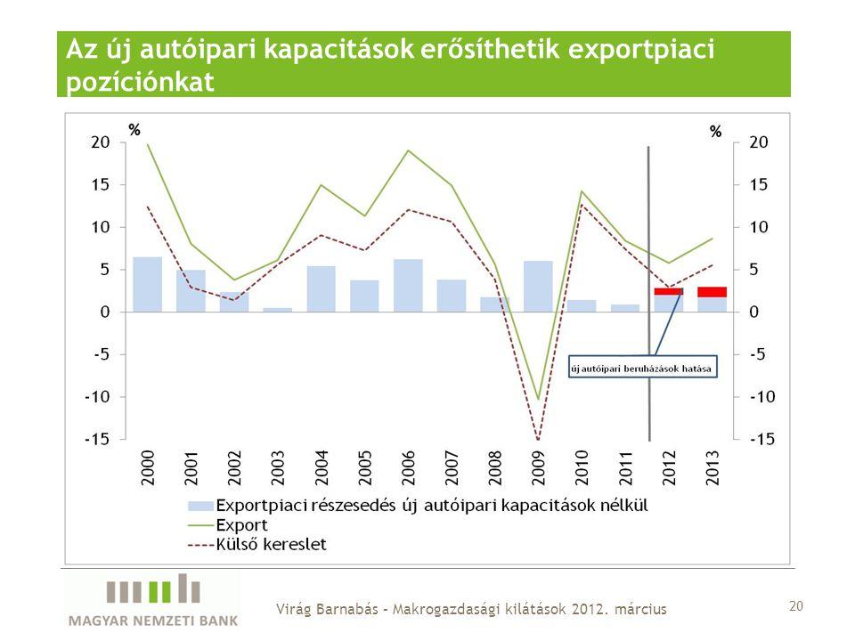 Az új autóipari kapacitások erősíthetik exportpiaci pozíciónkat 20 Virág Barnabás – Makrogazdasági kilátások 2012.