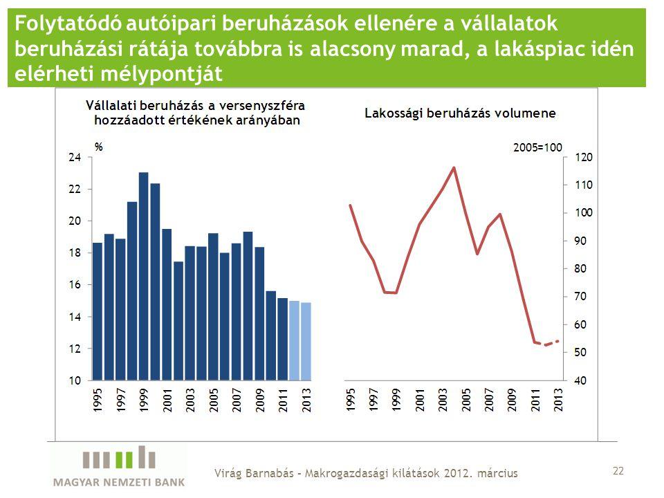 Folytatódó autóipari beruházások ellenére a vállalatok beruházási rátája továbbra is alacsony marad, a lakáspiac idén elérheti mélypontját 22 Virág Barnabás – Makrogazdasági kilátások 2012.