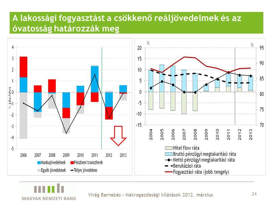 A lakossági fogyasztást a csökkenő reáljövedelmek és az óvatosság határozzák meg 24 Virág Barnabás – Makrogazdasági kilátások 2012.