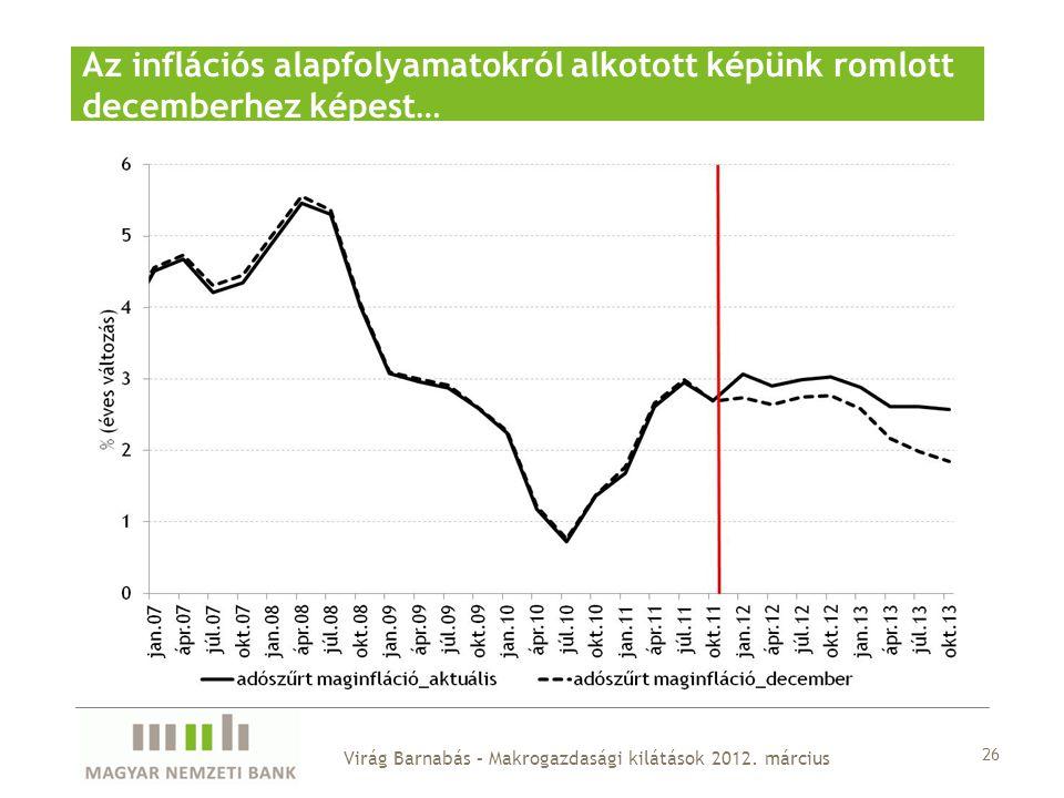 Az inflációs alapfolyamatokról alkotott képünk romlott decemberhez képest… 26 Virág Barnabás – Makrogazdasági kilátások 2012.