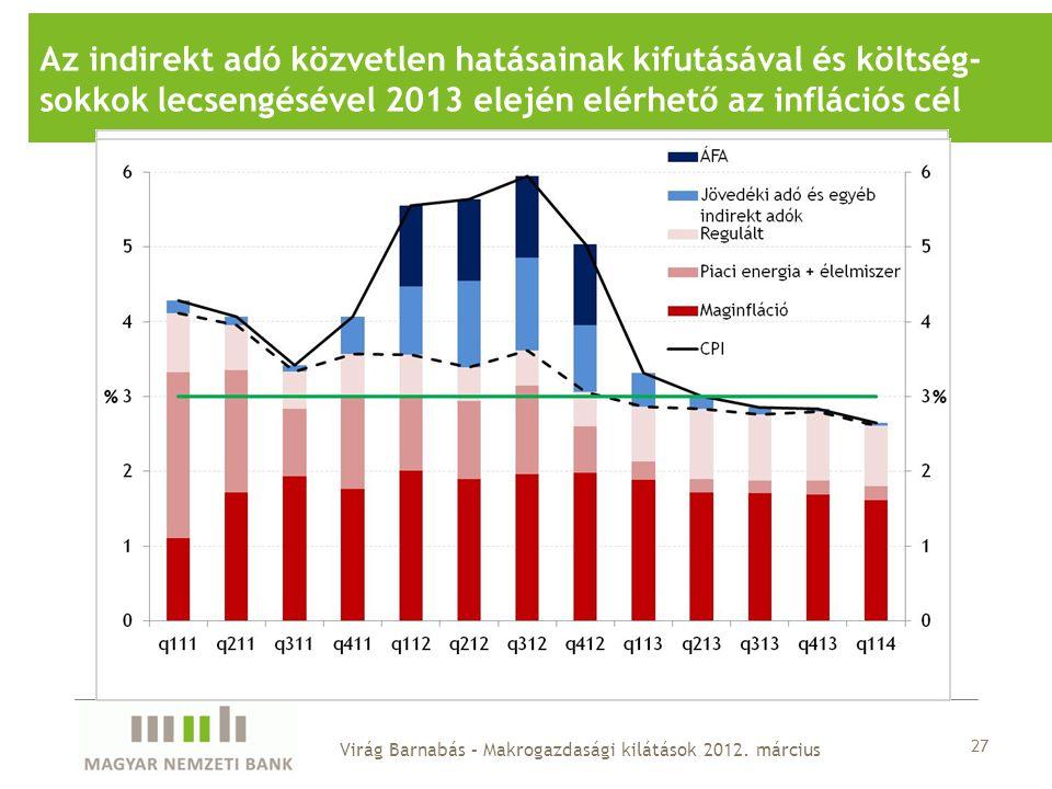 Az indirekt adó közvetlen hatásainak kifutásával és költség- sokkok lecsengésével 2013 elején elérhető az inflációs cél 27 Virág Barnabás – Makrogazdasági kilátások 2012.