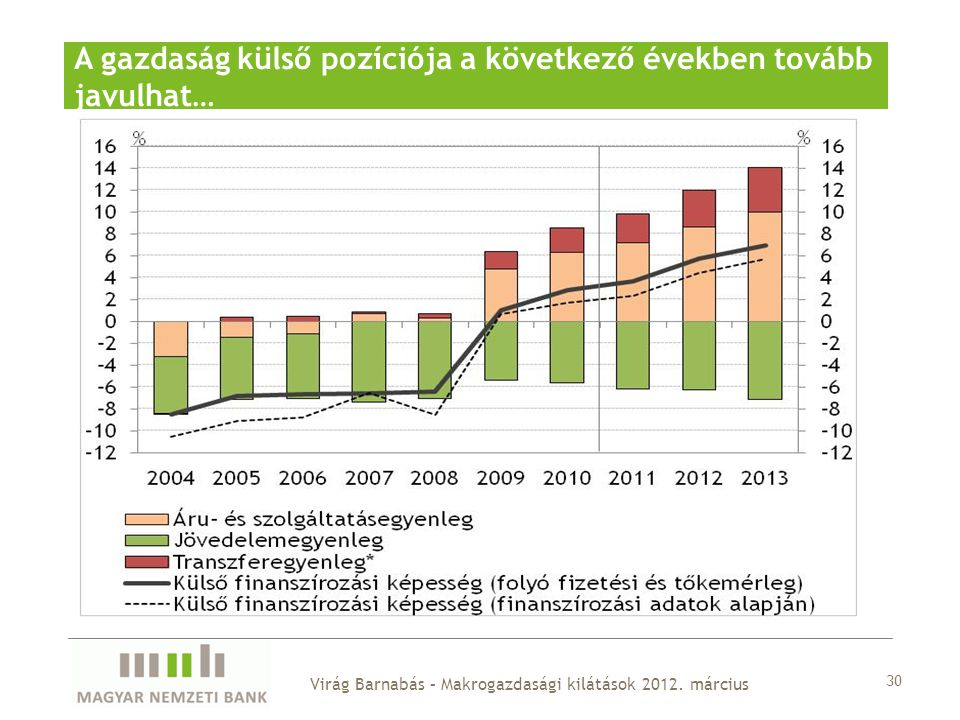 A gazdaság külső pozíciója a következő években tovább javulhat… 30 Virág Barnabás – Makrogazdasági kilátások 2012. március
