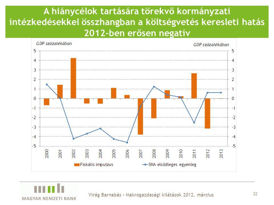 A hiánycélok tartására törekvő kormányzati intézkedésekkel összhangban a költségvetés keresleti hatás 2012-ben erősen negatív 32 Virág Barnabás – Makr