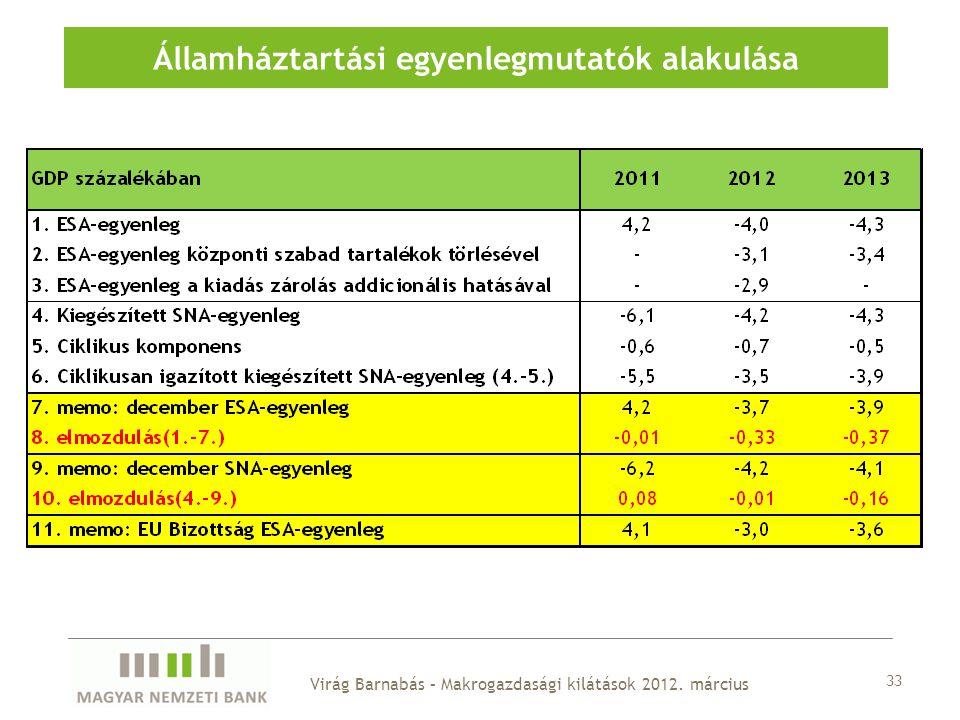 Államháztartási egyenlegmutatók alakulása 33 Virág Barnabás – Makrogazdasági kilátások 2012. március