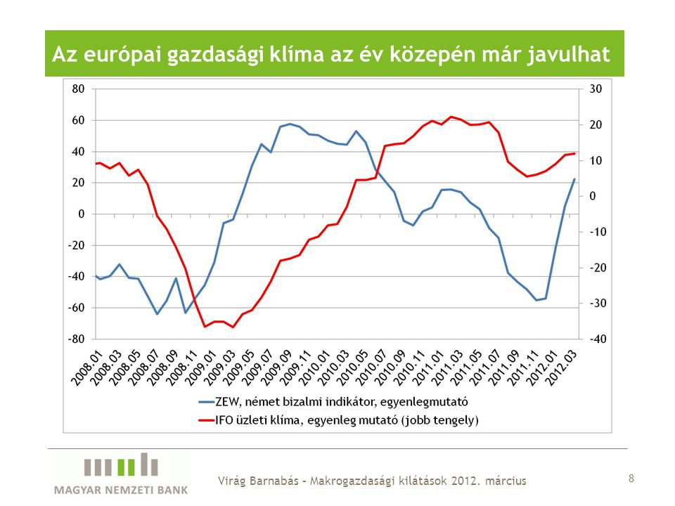 8 Az európai gazdasági klíma az év közepén már javulhat Virág Barnabás – Makrogazdasági kilátások 2012. március