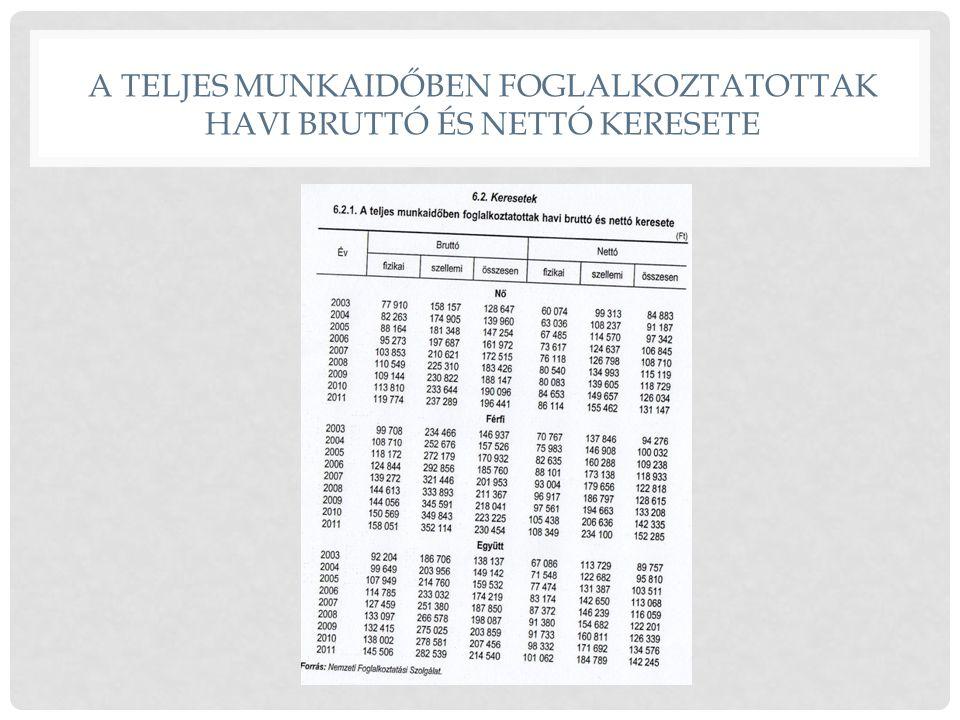 A TELJES MUNKAIDŐBEN FOGLALKOZTATOTTAK HAVI BRUTTÓ ÉS NETTÓ KERESETE