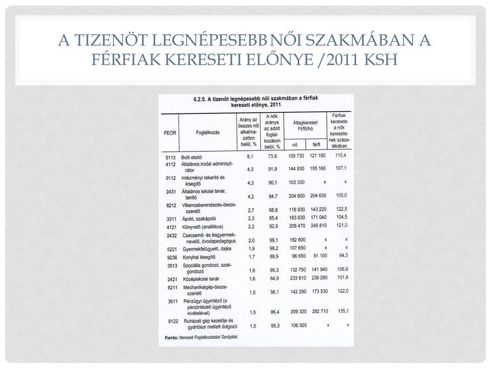 A TIZENÖT LEGNÉPESEBB NŐI SZAKMÁBAN A FÉRFIAK KERESETI ELŐNYE /2011 KSH
