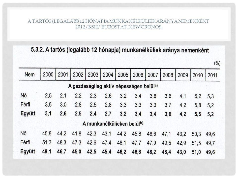 A TARTÓS (LEGALÁBB 12 HÓNAPJA MUNKANÉLKÜLIEK ARÁNYA NEMENKÉNT 2012/KSH/ EUROSTAT, NEW CRONOS