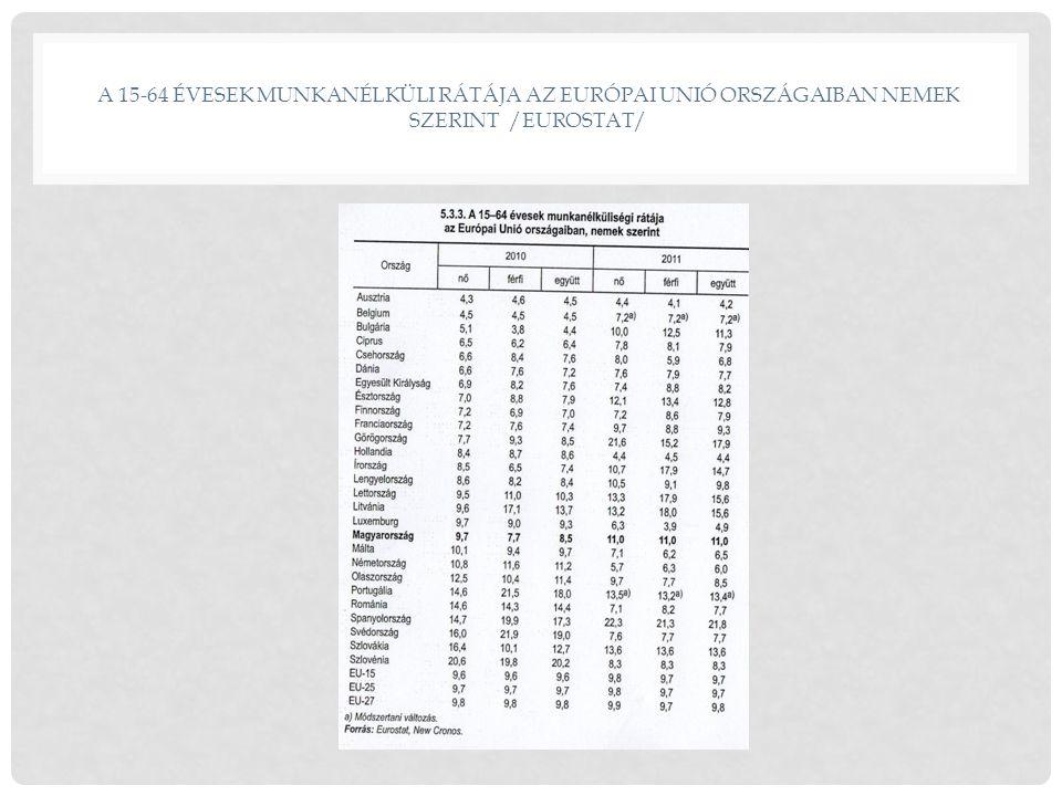 A 15-64 ÉVESEK MUNKANÉLKÜLI RÁTÁJA AZ EURÓPAI UNIÓ ORSZÁGAIBAN NEMEK SZERINT /EUROSTAT/