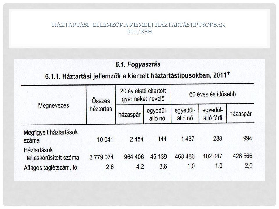 HÁZTARTÁSI JELLEMZŐK A KIEMELT HÁZTARTÁSTÍPUSOKBAN 2011/KSH