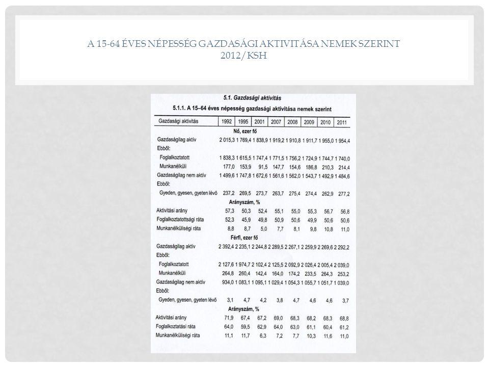 A 15-64 ÉVES NÉPESSÉG GAZDASÁGI AKTIVITÁSA NEMEK SZERINT 2012/KSH