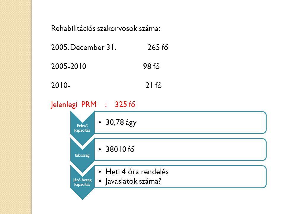 Rehabilitációs szakorvosok száma: 2005. December 31. 265 fő 2005-2010 98 fő 2010- 21 fő Jelenlegi PRM : 325 fő Fekvő kapacitás •30,78 ágy lakosság •38