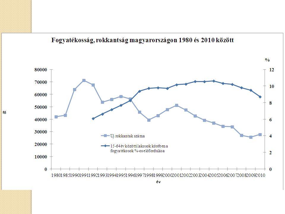 Rehabilitációs szakorvosok száma: 2005.December 31.