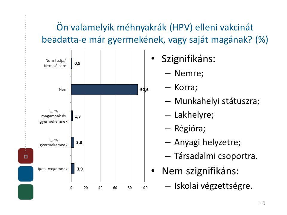10 Ön valamelyik méhnyakrák (HPV) elleni vakcinát beadatta-e már gyermekének, vagy saját magának? (%) • Szignifikáns: – Nemre; – Korra; – Munkahelyi s