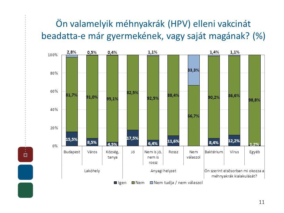 11 Ön valamelyik méhnyakrák (HPV) elleni vakcinát beadatta-e már gyermekének, vagy saját magának? (%)