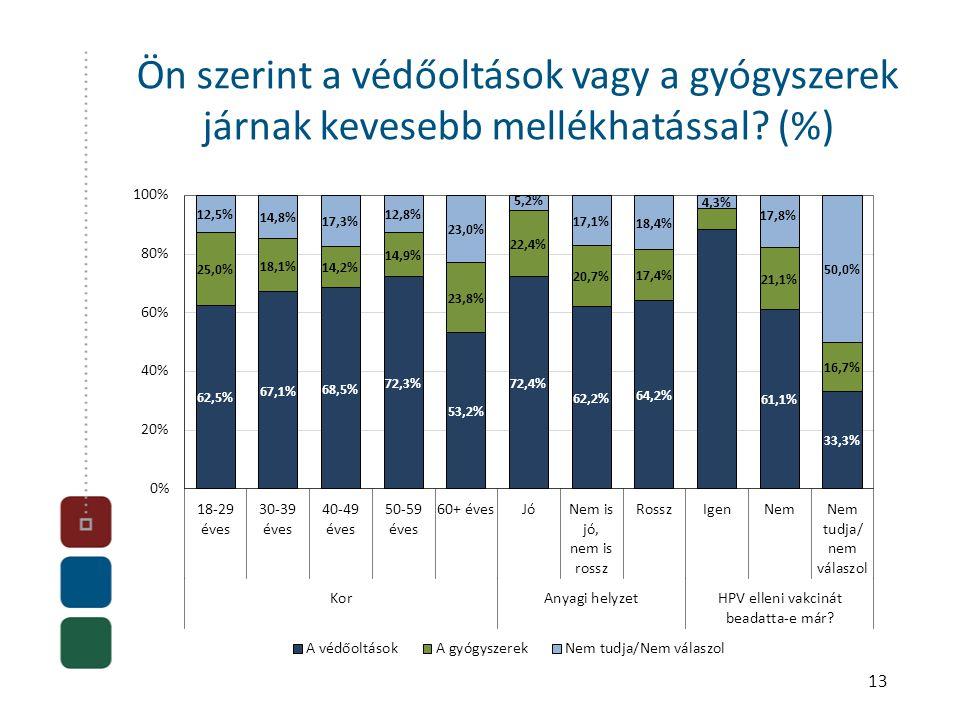 13 Ön szerint a védőoltások vagy a gyógyszerek járnak kevesebb mellékhatással? (%)