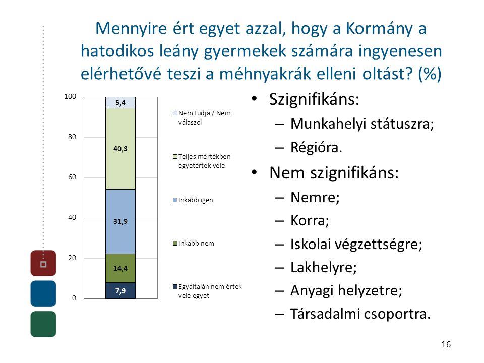 Mennyire ért egyet azzal, hogy a Kormány a hatodikos leány gyermekek számára ingyenesen elérhetővé teszi a méhnyakrák elleni oltást? (%) • Szignifikán