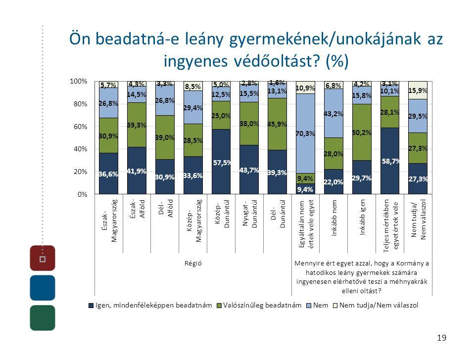 Ön beadatná-e leány gyermekének/unokájának az ingyenes védőoltást (%) 19