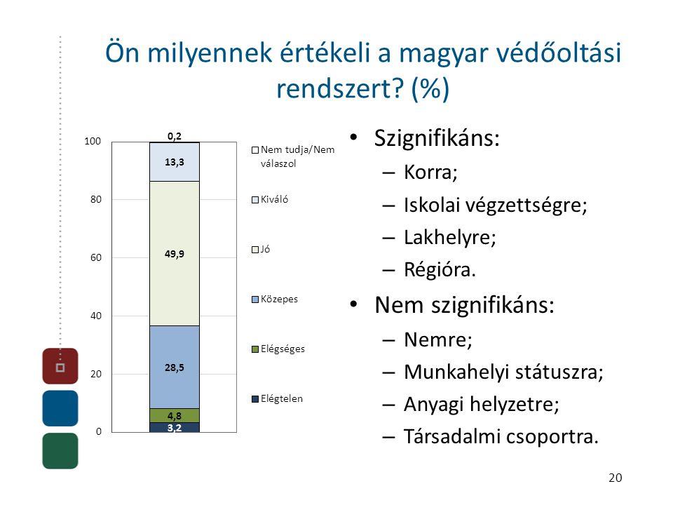 20 Ön milyennek értékeli a magyar védőoltási rendszert? (%) • Szignifikáns: – Korra; – Iskolai végzettségre; – Lakhelyre; – Régióra. • Nem szignifikán