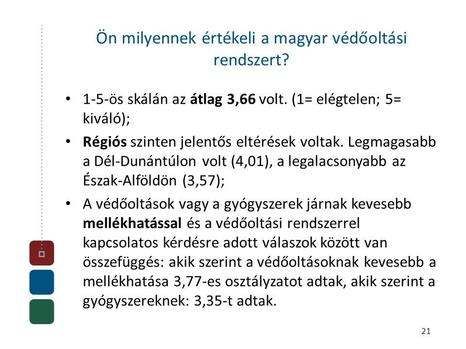 Ön milyennek értékeli a magyar védőoltási rendszert? • 1-5-ös skálán az átlag 3,66 volt. (1= elégtelen; 5= kiváló); • Régiós szinten jelentős eltérése
