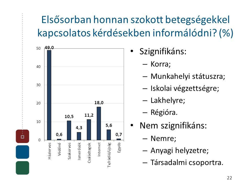 22 Elsősorban honnan szokott betegségekkel kapcsolatos kérdésekben informálódni? (%) • Szignifikáns: – Korra; – Munkahelyi státuszra; – Iskolai végzet