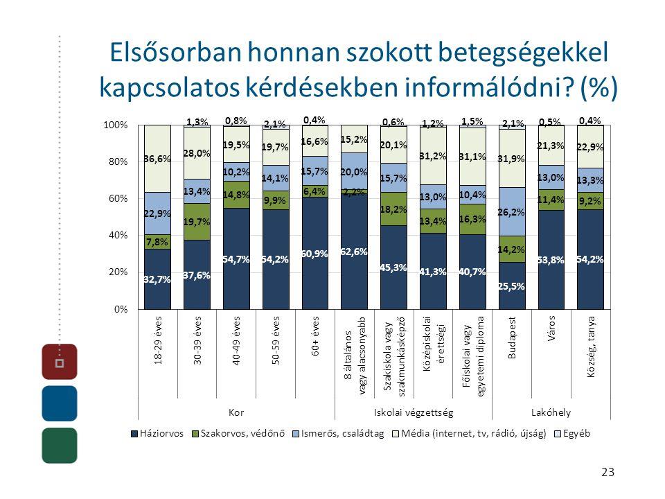 23 Elsősorban honnan szokott betegségekkel kapcsolatos kérdésekben informálódni (%)