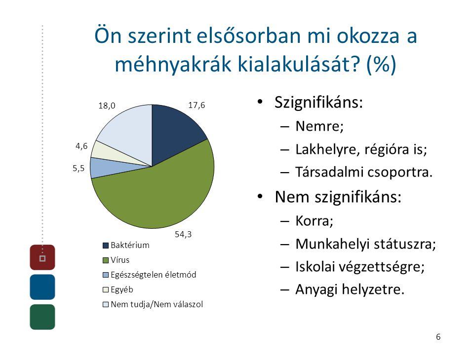Ön szerint elsősorban mi okozza a méhnyakrák kialakulását? (%) • Szignifikáns: – Nemre; – Lakhelyre, régióra is; – Társadalmi csoportra. • Nem szignif