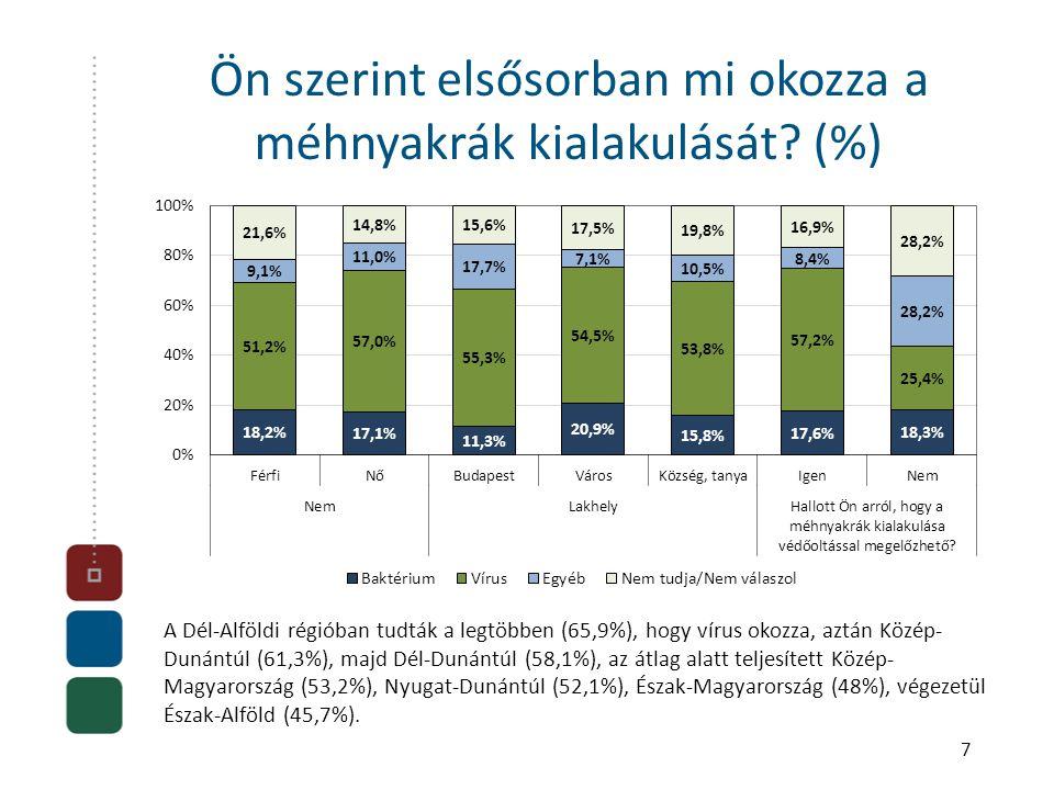 A Dél-Alföldi régióban tudták a legtöbben (65,9%), hogy vírus okozza, aztán Közép- Dunántúl (61,3%), majd Dél-Dunántúl (58,1%), az átlag alatt teljesített Közép- Magyarország (53,2%), Nyugat-Dunántúl (52,1%), Észak-Magyarország (48%), végezetül Észak-Alföld (45,7%).