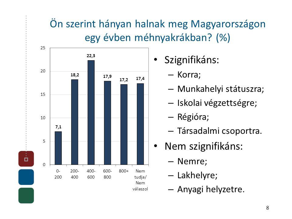 Ön szerint hányan halnak meg Magyarországon egy évben méhnyakrákban? (%) • Szignifikáns: – Korra; – Munkahelyi státuszra; – Iskolai végzettségre; – Ré