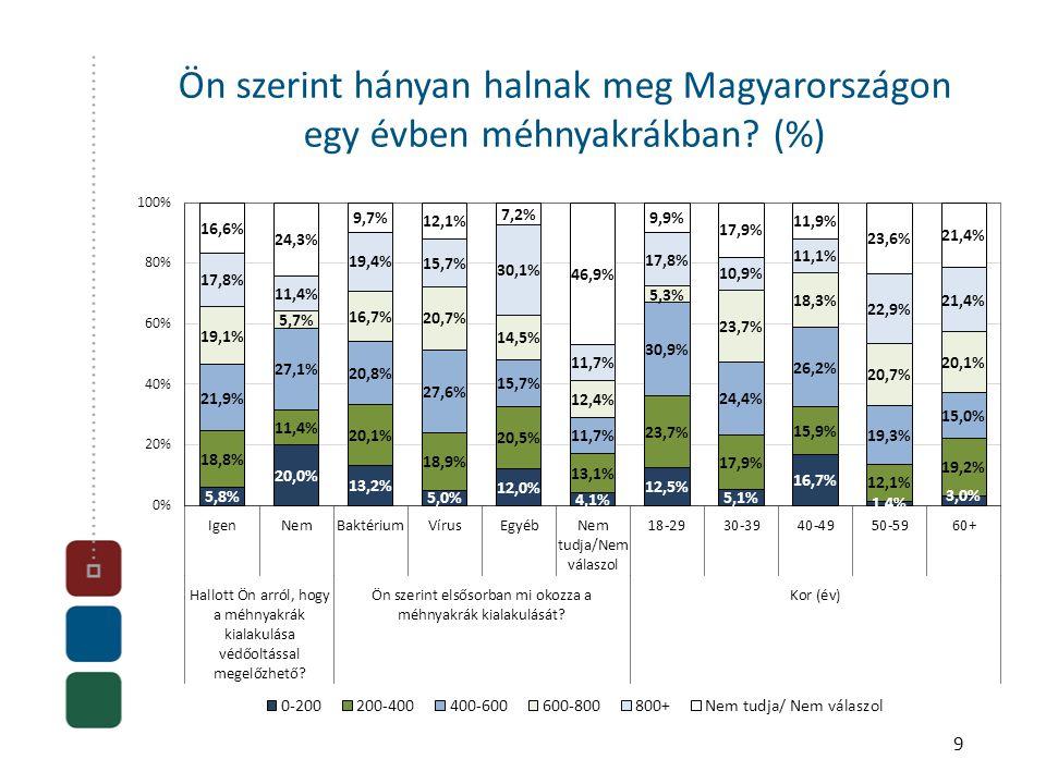 9 Ön szerint hányan halnak meg Magyarországon egy évben méhnyakrákban (%)