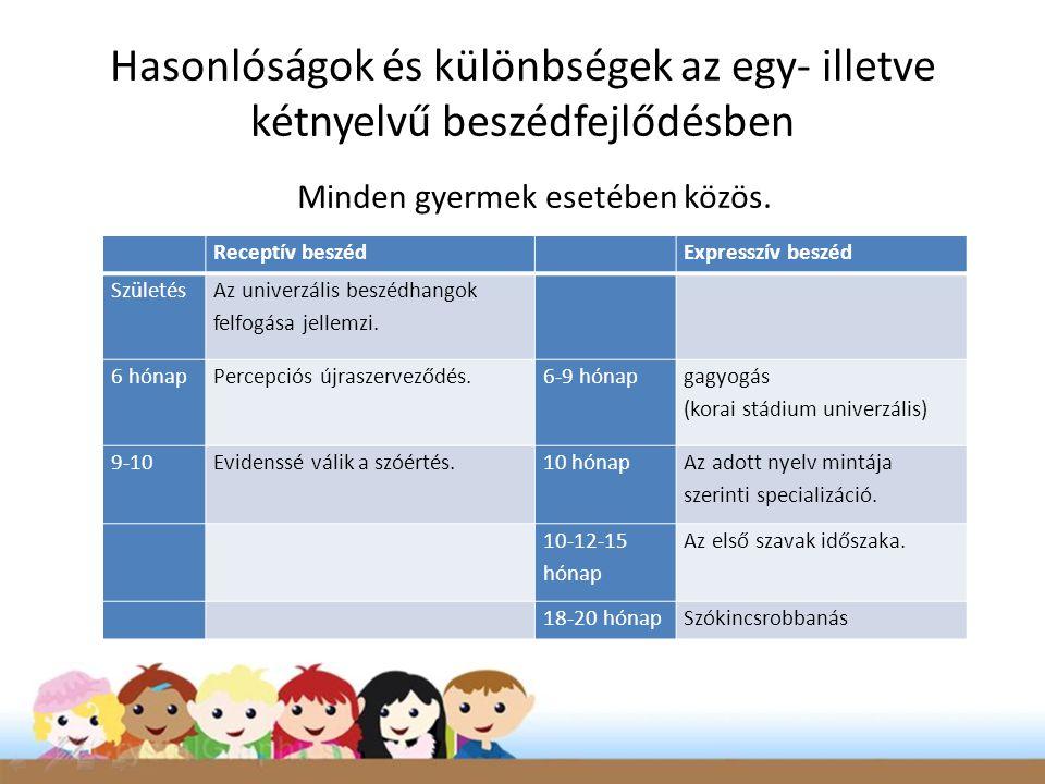 Receptív beszéd Expresszív beszéd Születés Az univerzális beszédhangok felfogása jellemzi. 6 hónapPercepciós újraszerveződés.6-9 hónap gagyogás (korai