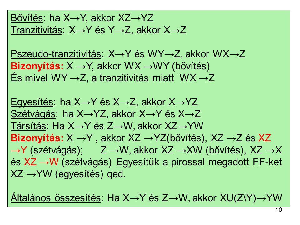 Bővítés: ha X→Y, akkor XZ→YZ Tranzitivitás: X→Y és Y→Z, akkor X→Z Pszeudo-tranzitivitás: X→Y és WY→Z, akkor WX→Z Bizonyítás: X →Y, akkor WX →WY (bővítés) És mivel WY →Z, a tranzitivitás miatt WX →Z Egyesítés: ha X→Y és X→Z, akkor X→YZ Szétvágás: ha X→YZ, akkor X→Y és X→Z Társítás: Ha X→Y és Z→W, akkor XZ→YW Bizonyítás: X →Y, akkor XZ →YZ(bővítés), XZ →Z és XZ →Y (szétvágás);Z →W, akkor XZ →XW (bővítés), XZ →X és XZ →W (szétvágás) Egyesítük a pirossal megadott FF-ket XZ →YW (egyesítés) qed.