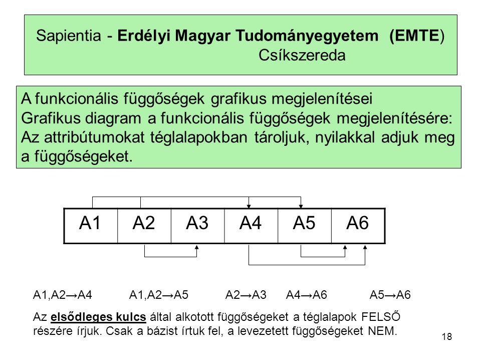 Sapientia - Erdélyi Magyar Tudományegyetem (EMTE) Csíkszereda A funkcionális függőségek grafikus megjelenítései Grafikus diagram a funkcionális függőségek megjelenítésére: Az attribútumokat téglalapokban tároljuk, nyilakkal adjuk meg a függőségeket.
